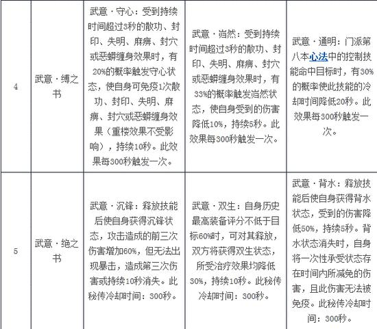 武意纵横火爆公测 新天龙八部全新武意玩法介绍