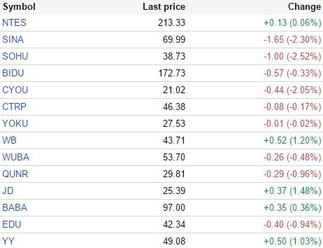 中国概念股周三收盘涨跌互现 世纪互联跌12%
