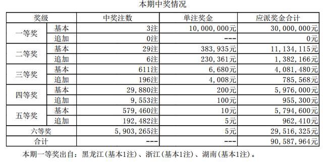 大乐透18024期开奖详情:3注1000万 奖池50.38亿
