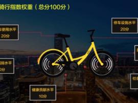 ofo发布共享单车骑行指数 福州骑行水平较为领先