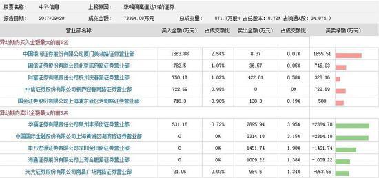 中科信息涨停 申万宏源金田路营业部卖超1451万
