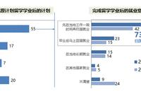 毕业后规划:更多学生计划完成学业后归国就业