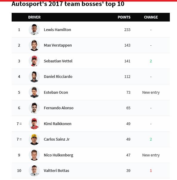 F1领队票选年度10佳小汉居首 阿隆索压Kimi排第6