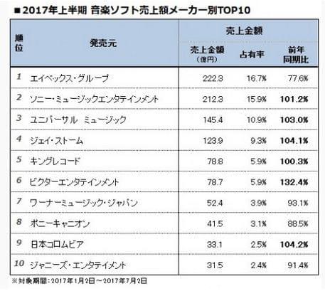 2017上半年日本唱片市场低迷 艾回死守冠军位置