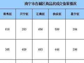 上周南宁商品房成交2608套 两盘推新去化100%