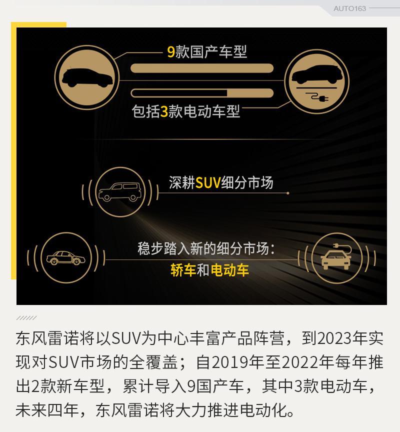 每年推2款新车 东风雷诺公布未来五年发展规划