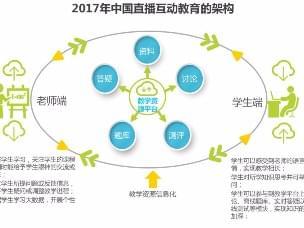 中国直播互动教育行业研究报告