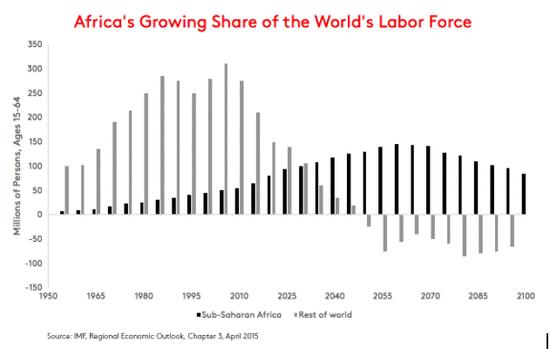中国式非洲影响大:中国科技与贸易在非洲颇受欢迎
