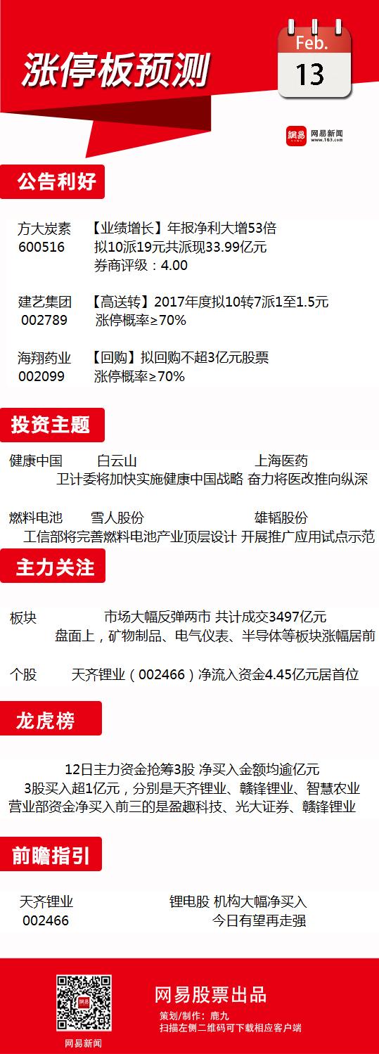 2月13日涨停板预测:关注健康中国相关个股
