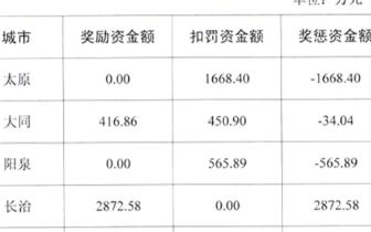 山西公布4月空气质量奖惩情况 长治获奖2872.58万
