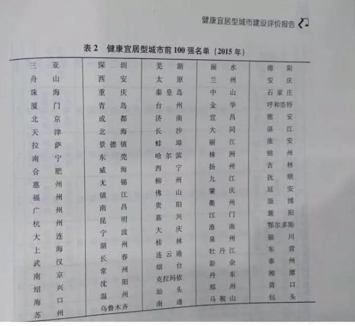 最新健康宜居城市排行出炉:三亚第一 北京第五