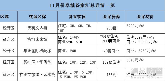 11月阜城备案1937套住宅房源 均价6540.69元/㎡