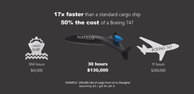 可海空两栖的货运无人机 载货能力达波音777的1/3
