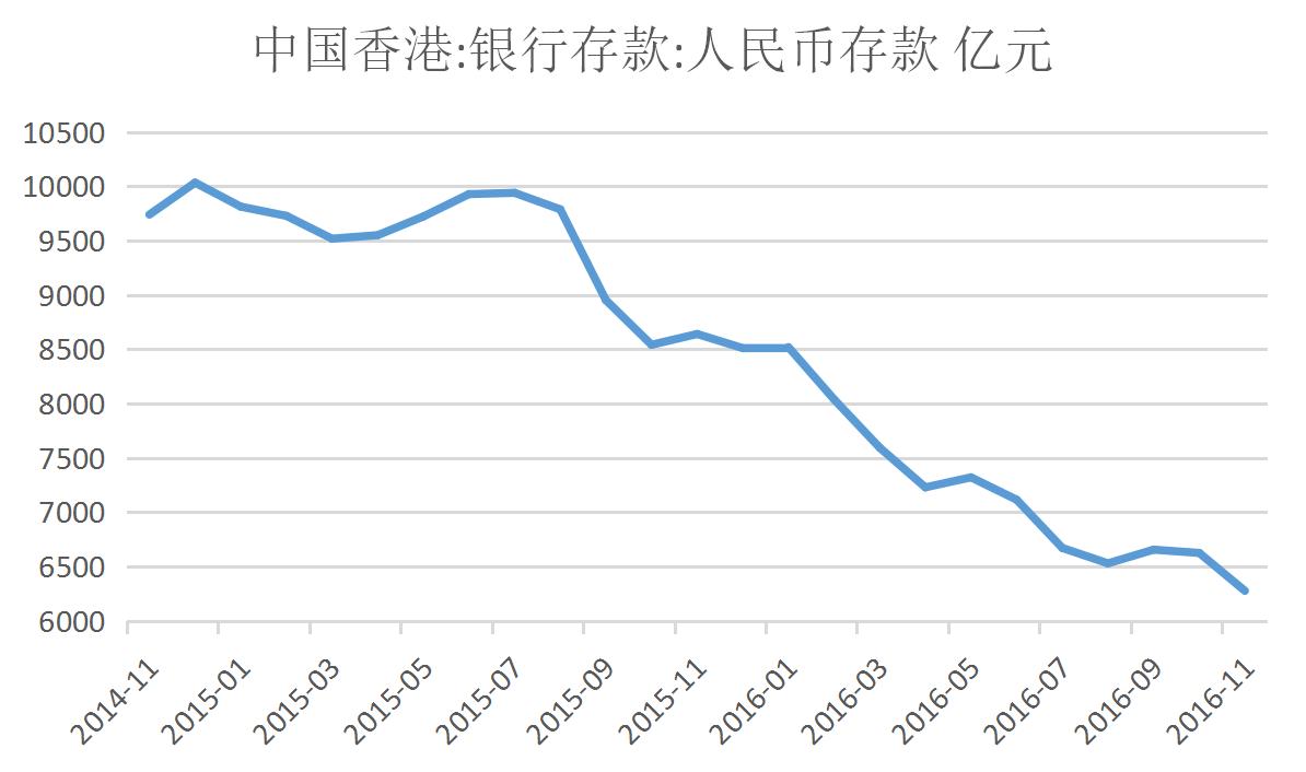 (香港人民币存款持续回落  来源:wind )