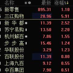 新零售板块再获青睐 三江购物涨近6%