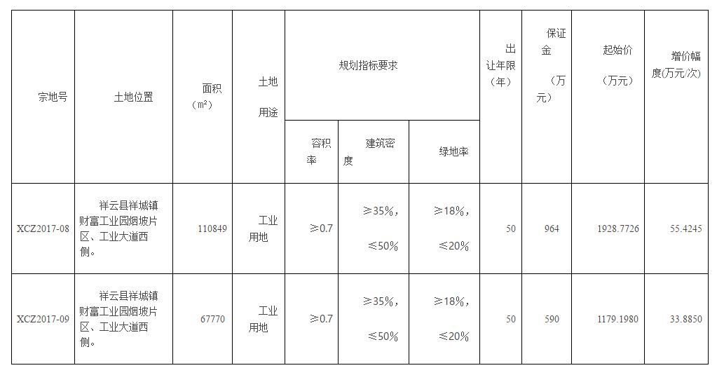 祥云县国土资源局国有建设用地使用权出让公告