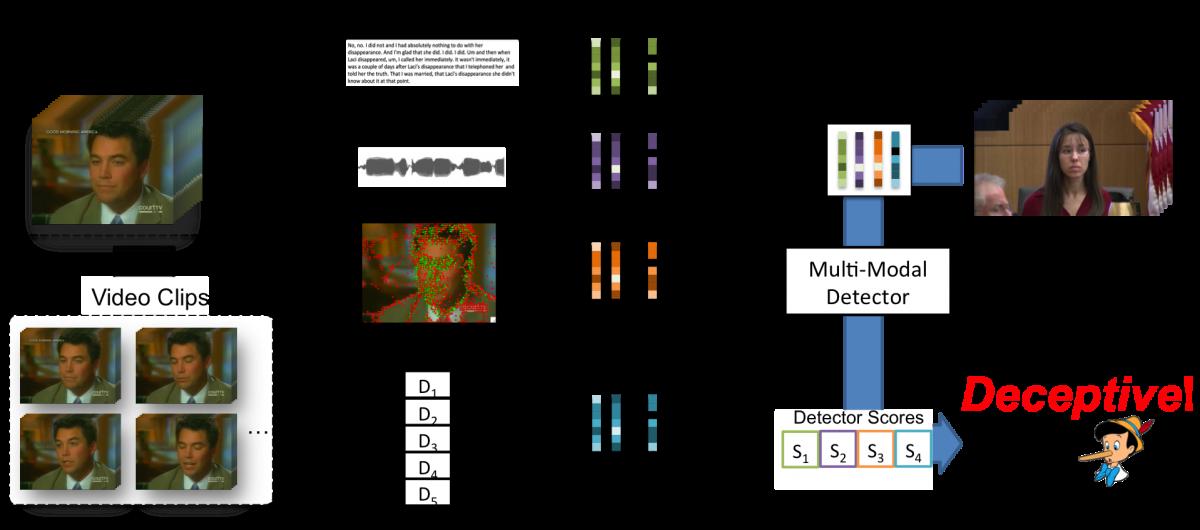 一个用于测谎的人工智能被研发出来 一秒辨认谎言