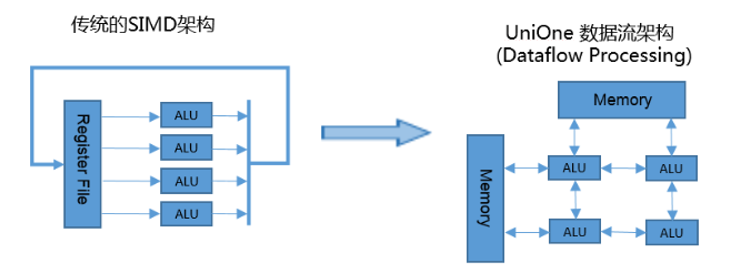 行业掀AI+物联网热 谈谈打造IoT的AI芯片背后的逻辑