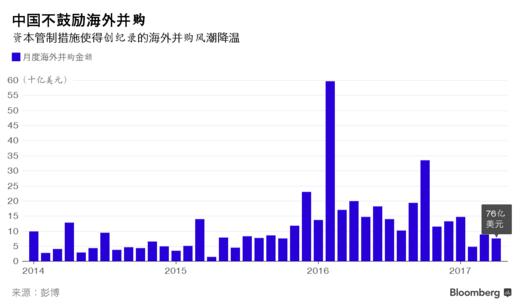 外媒:中国海外并购热退潮 前4月交易额重挫近七成