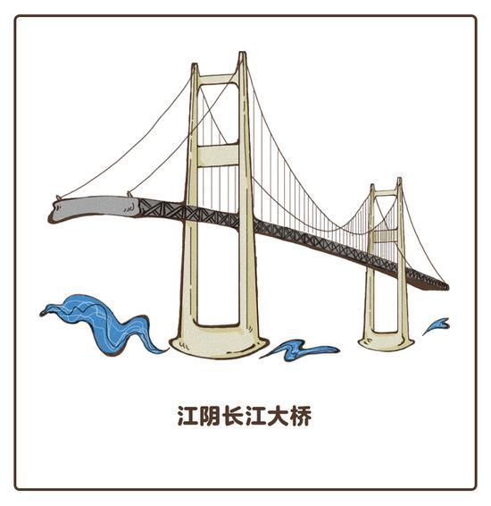 崇启长江公路往西 是连接苏州与南通的苏通大桥, 它是世界上最长的斜