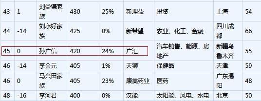 胡润百富榜:孙广信成CBA最有钱老板 财富涨80亿