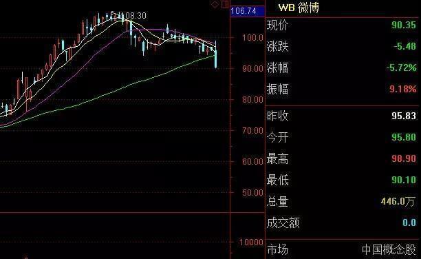 新浪内战?微博Q3赚了1亿曹国伟却遭海外股东逼宫