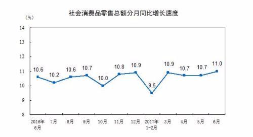 上半年社会消费品零售总额超17万亿 同比增长10.4%