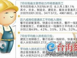 福建员工平均收入3755元 建筑工地钢筋工收入最高