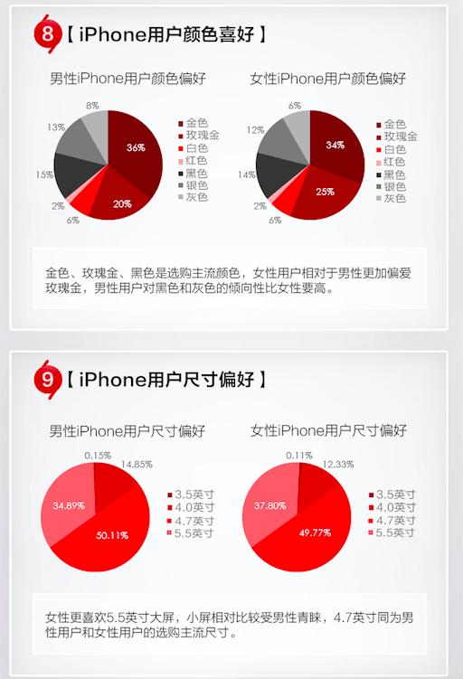京东:9年销售了1500万iPhone iPhone6好评率最高
