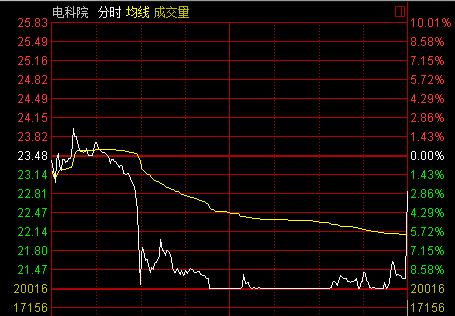 快讯:电科院早盘直线跳水 尾盘秒拉跌2.64%
