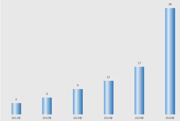 ▲万达院线非票房收入(单位:亿元)