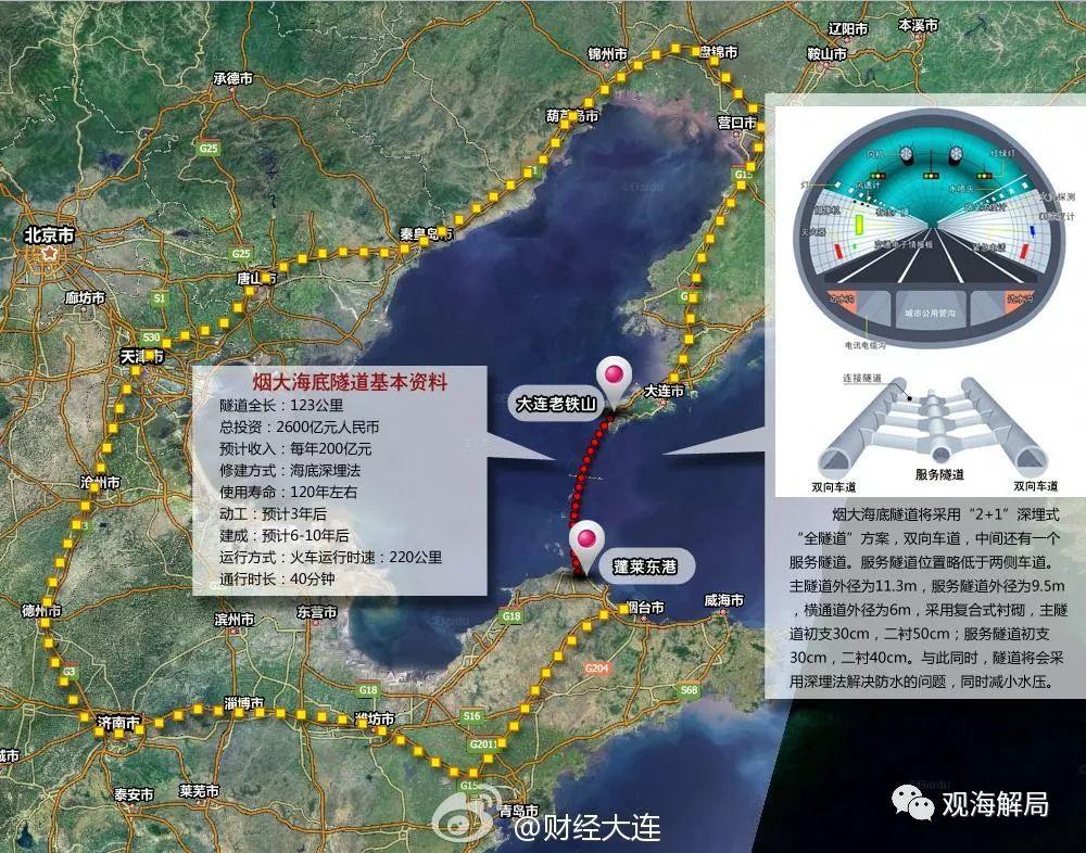 清华教授罗永章:建议加快建设烟大海底隧道