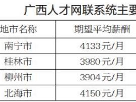 一季度南宁平均月薪达4678元:全广西最高