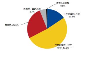 福州近六成白领三年内跳槽一次,1/3白领认为跳槽是拥