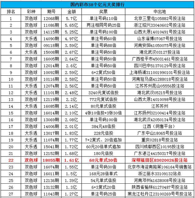昨晚深圳开出1.61亿:今年最高奖+历史第22位