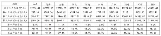 中国各省份产业结构占比。