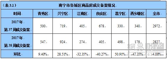 南宁商品房成交2827套 良庆西乡塘跌最惨环降超4成
