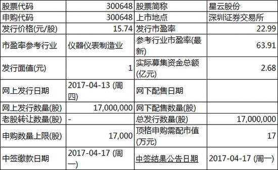 打新提醒:星云股份今申购 联泰环保等股上市交易