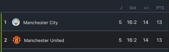 奇景!曼市双雄积分净胜球进球全一样