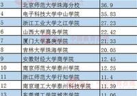 中大新华位居2017中国独立学院科研竞争力第15、广东省第5