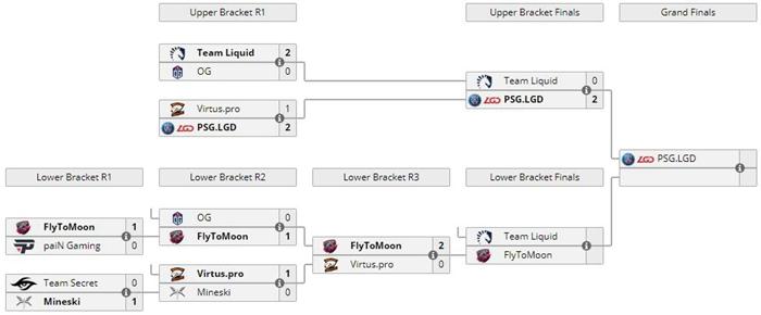 醒来又是一场胜利!DOTA2震中杯LGD横扫Liquid晋级总决赛
