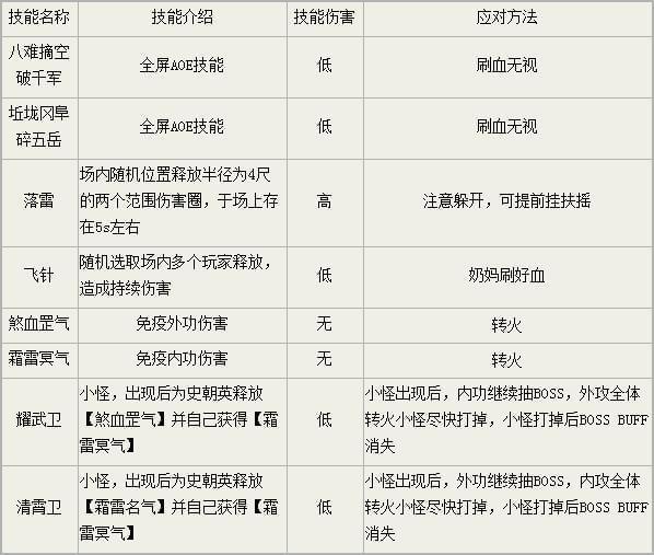 《剑网3》25人英雄锻刀厅BOSS技能及打法详解