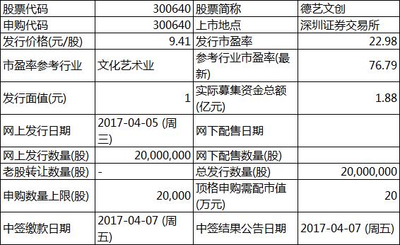 打新提醒:德艺文创等2股今申购 惠达卫浴上市交易
