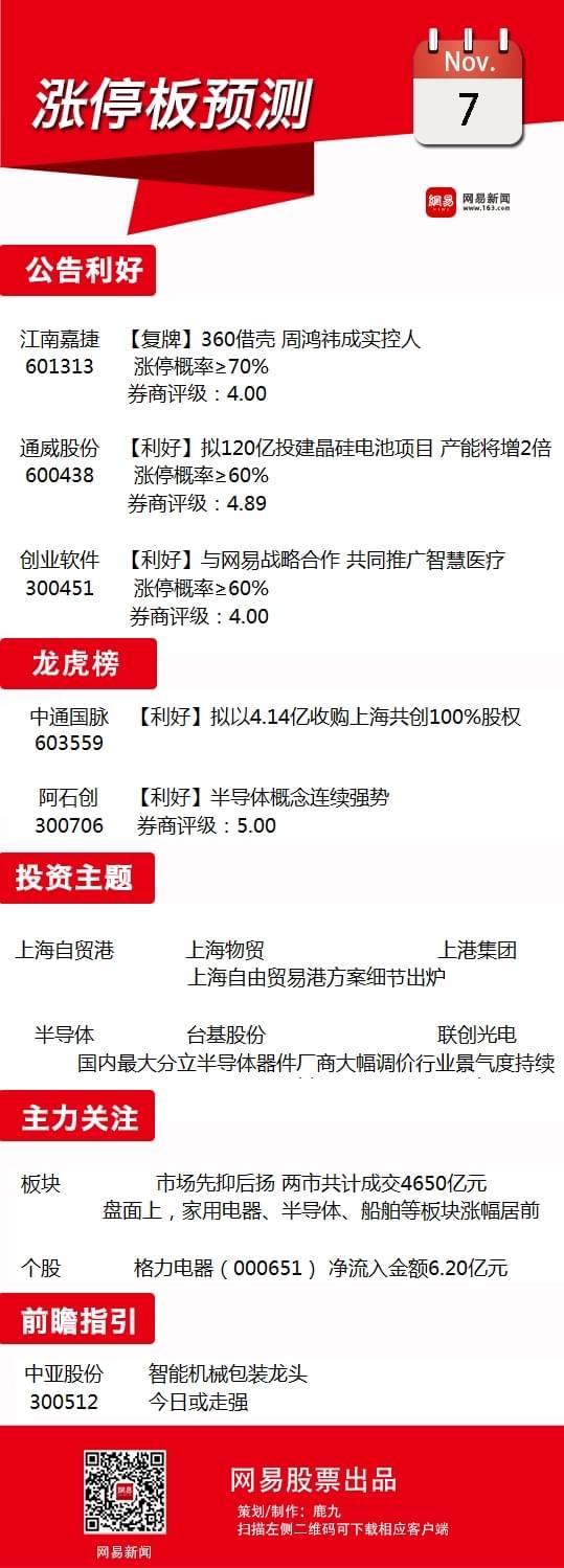 11月7日涨停预测:上海自贸港再迎利好能否翻身?