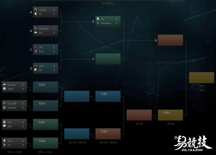 牛逼!TI7淘汰赛Newbee两局翻盘送EG去败者组