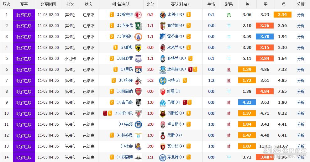 胜负彩17164期开奖:头奖10注115万 任九3522元