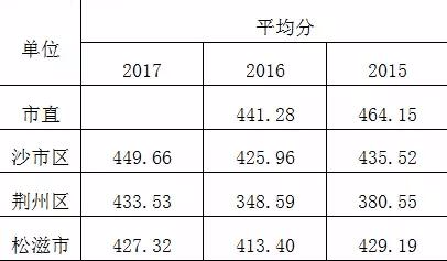 荆州初中教学质量分析报告出炉 大数据揭秘教学情况