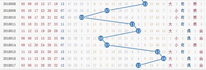 独家-[清风]双色球第018期专业定蓝:01 14