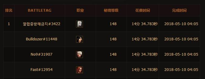 暗黑3赛季148层已被攻克 离游戏通关还远吗?