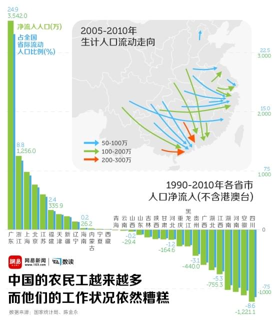 中国的农民工越来越多,而他们的工作状况依然糟糕
